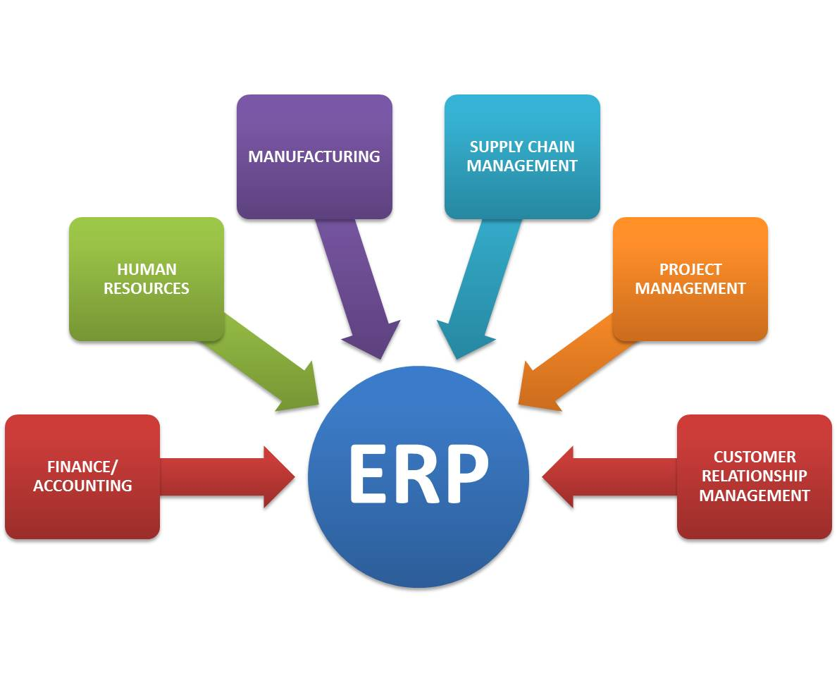 erp-diagram[1]   city of college station 97 7 3 fuel system diagram erp system diagram