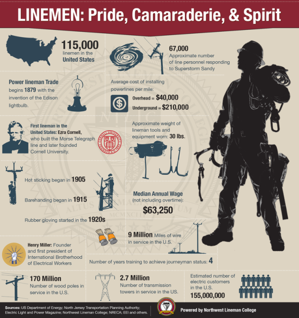 LinemanInfographic
