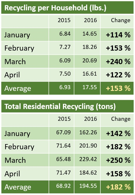 Recycling chart