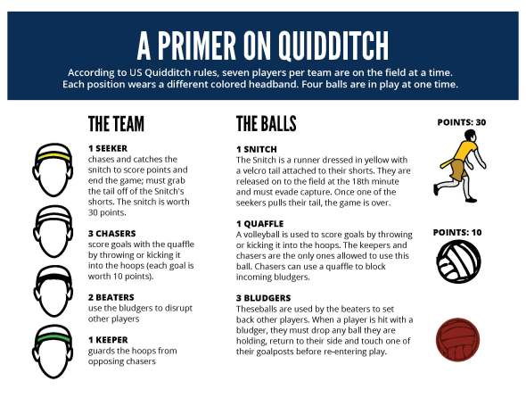 Source: U.S. Quidditch