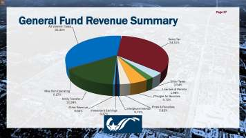 General Fund Revenue